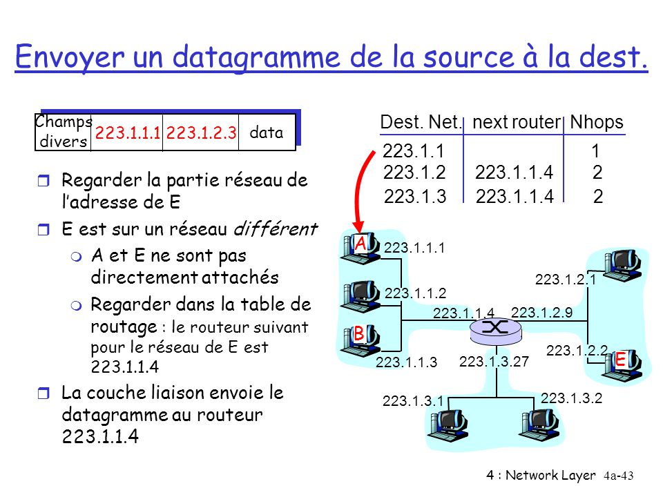 4 : Network Layer4a-43 Envoyer un datagramme de la source à la dest.
