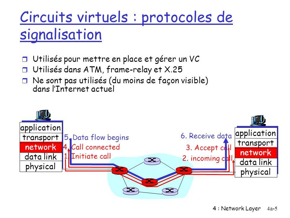 4 : Network Layer4a-5 Circuits virtuels : protocoles de signalisation r Utilisés pour mettre en place et gérer un VC r Utilisés dans ATM, frame-relay