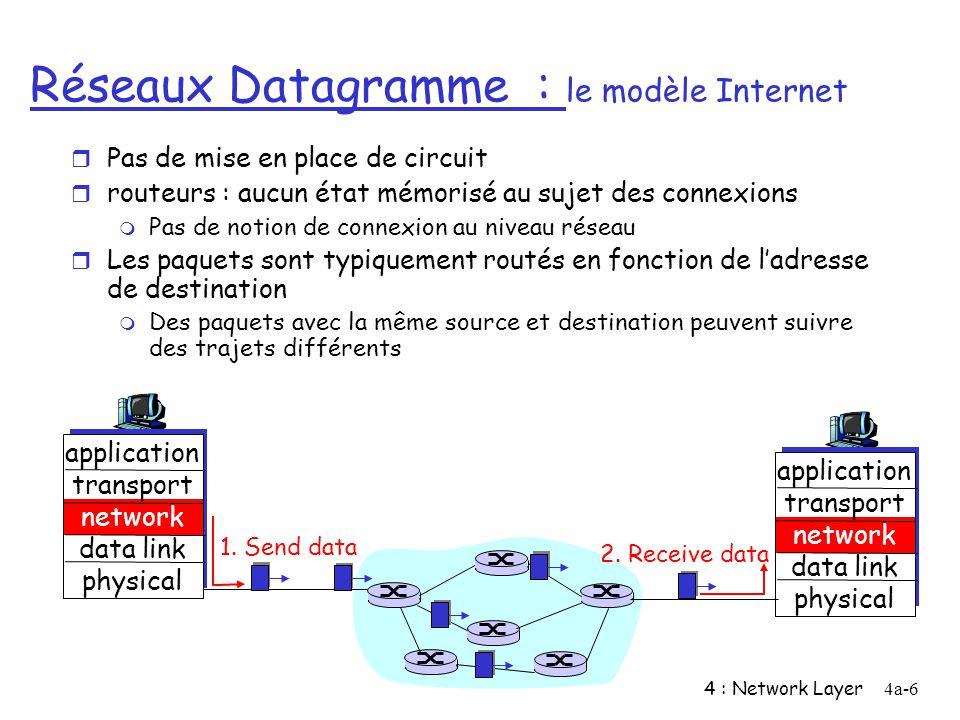 4 : Network Layer4a-27 Couche réseau dans Internet Table de routage Protocoles de Routage Choix du chemin RIP, OSPF, BGP Protocole IP Adressage Format des datagrammes Traitement des paquets Protocole ICMP Rapport derreur signalisation Couche Transport : TCP, UDP Couche de liaison Couche Physique Couche Réseau