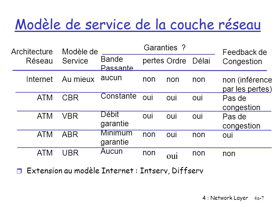 4 : Network Layer4a-7 Modèle de service de la couche réseau Architecture Réseau Internet ATM Modèle de Service Au mieux CBR VBR ABR UBR Bande Passante