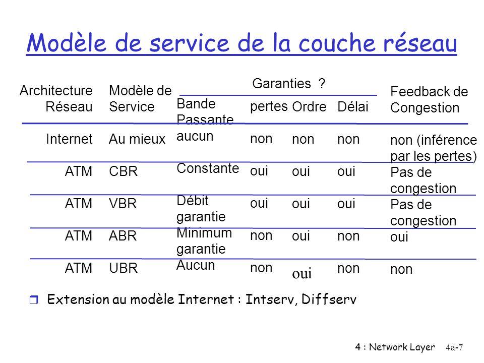 4 : Network Layer4a-8 Datagramme ou VC .