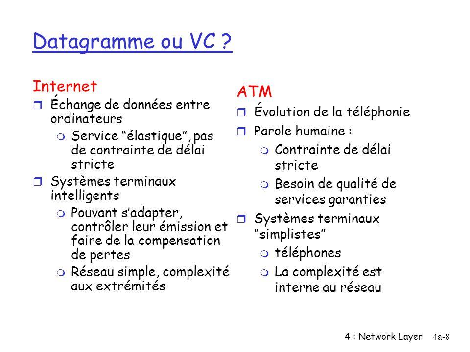 4 : Network Layer4a-8 Datagramme ou VC ? Internet r Échange de données entre ordinateurs m Service élastique, pas de contrainte de délai stricte r Sys