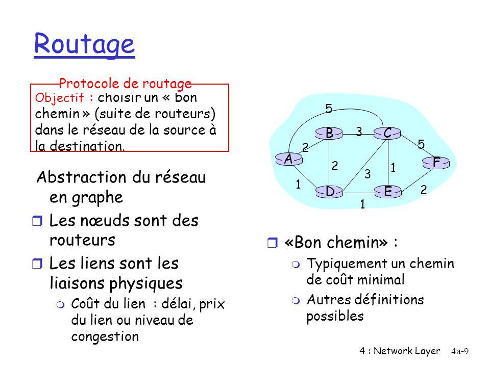 4 : Network Layer4a-9 Routage Abstraction du réseau en graphe r Les nœuds sont des routeurs r Les liens sont les liaisons physiques m Coût du lien : d