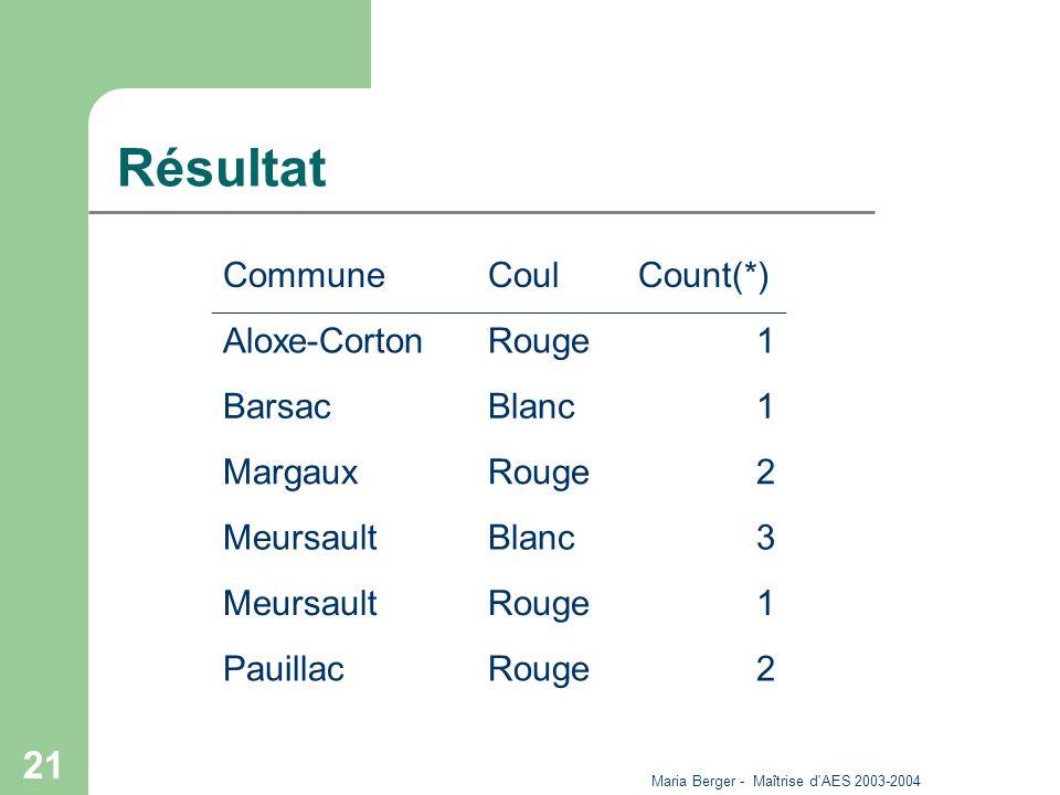Maria Berger - Maîtrise d'AES 2003-2004 21 Résultat CommuneCoulCount(*) Aloxe-CortonRouge1 BarsacBlanc1 MargauxRouge2 MeursaultBlanc3 MeursaultRouge1