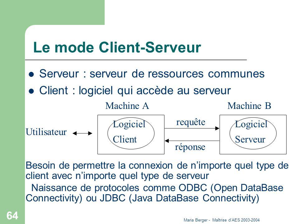 Maria Berger - Maîtrise d'AES 2003-2004 64 Le mode Client-Serveur Serveur : serveur de ressources communes Client : logiciel qui accède au serveur Bes
