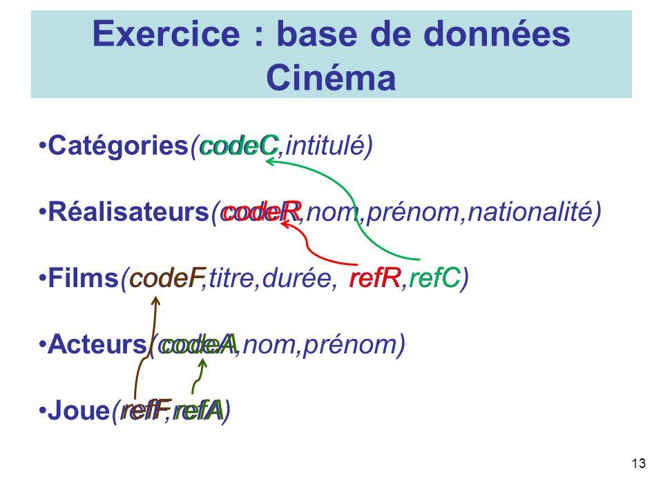 Exercice : base de données Cinéma 13 Catégories(codeC,intitulé) Réalisateurs(codeR,nom,prénom,nationalité) Films(codeF,titre,durée, refR,refC) Acteurs
