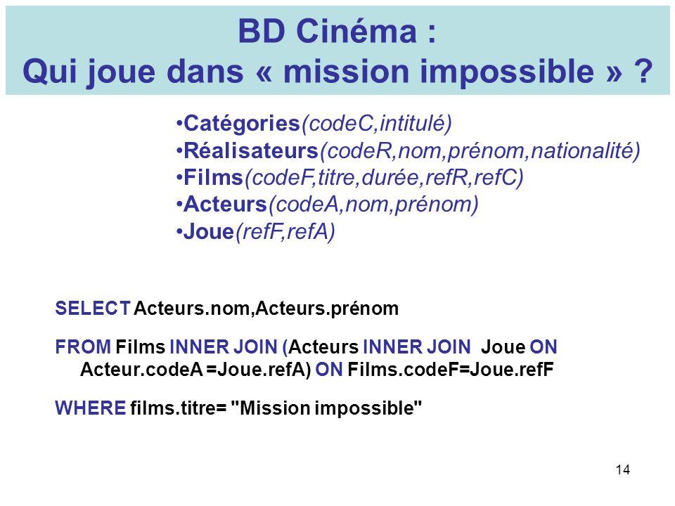 14 BD Cinéma : Qui joue dans « mission impossible » ? Catégories(codeC,intitulé) Réalisateurs(codeR,nom,prénom,nationalité) Films(codeF,titre,durée,re