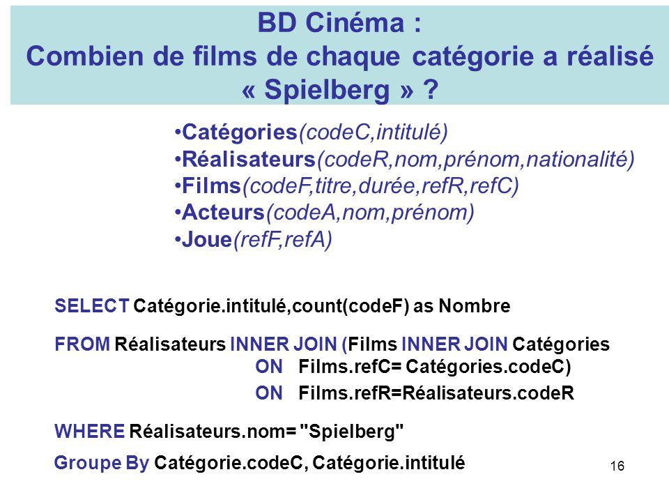 16 BD Cinéma : Combien de films de chaque catégorie a réalisé « Spielberg » ? Catégories(codeC,intitulé) Réalisateurs(codeR,nom,prénom,nationalité) Fi