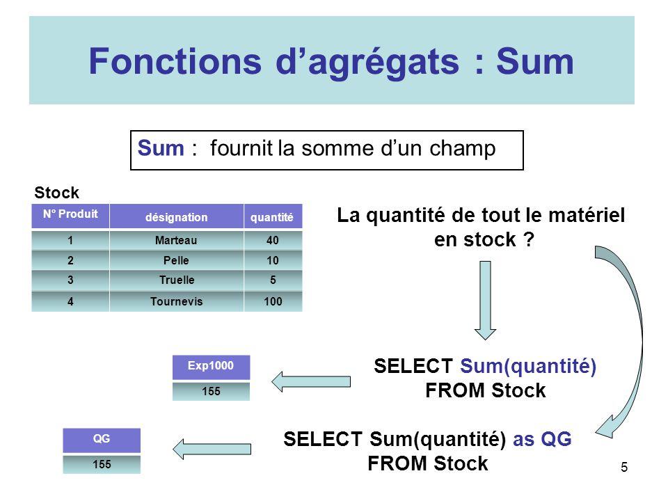 Fonctions dagrégats : Sum Sum : fournit la somme dun champ N° Produit désignationquantité 1Marteau40 2Pelle10 3Truelle5 4Tournevis100 La quantité de t
