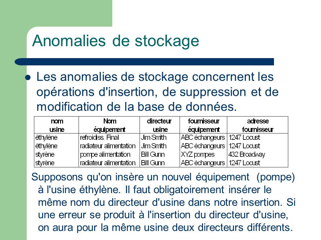 Anomalies de stockage Les anomalies de stockage concernent les opérations d insertion, de suppression et de modification de la base de données.