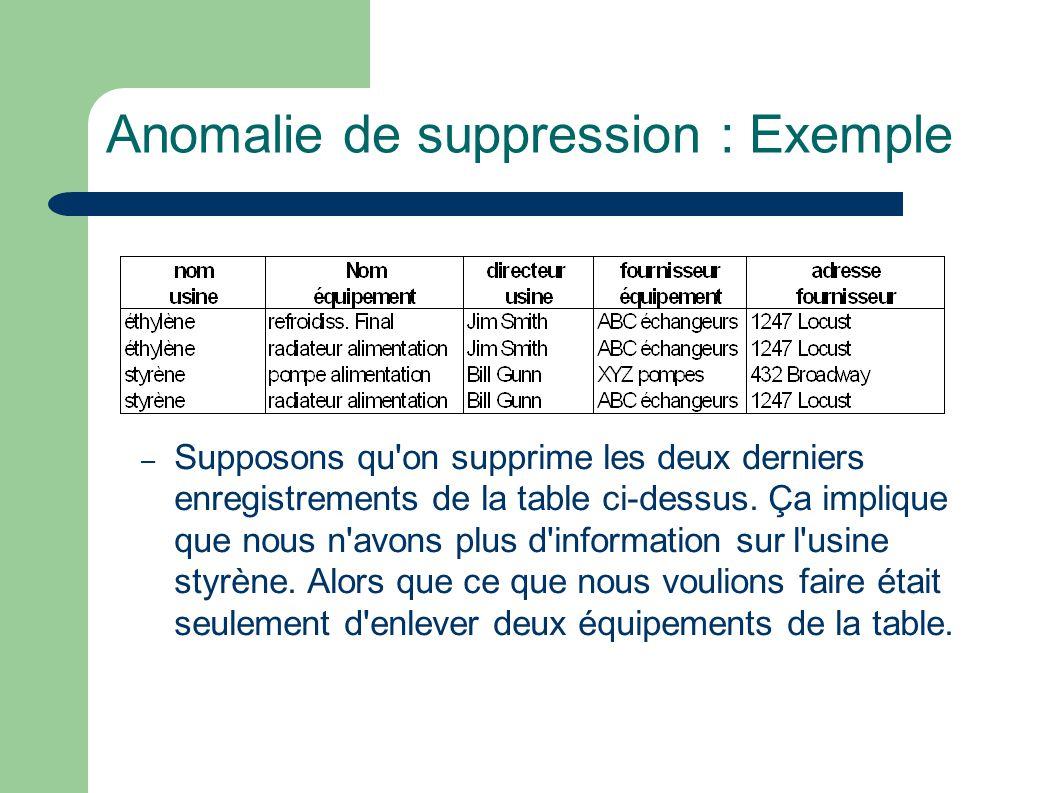 Anomalie de suppression : Exemple – Supposons qu on supprime les deux derniers enregistrements de la table ci-dessus.