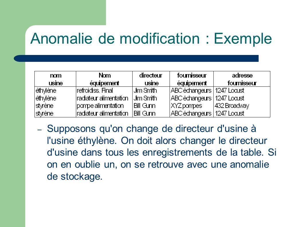 Anomalie de modification : Exemple – Supposons qu on change de directeur d usine à l usine éthylène.