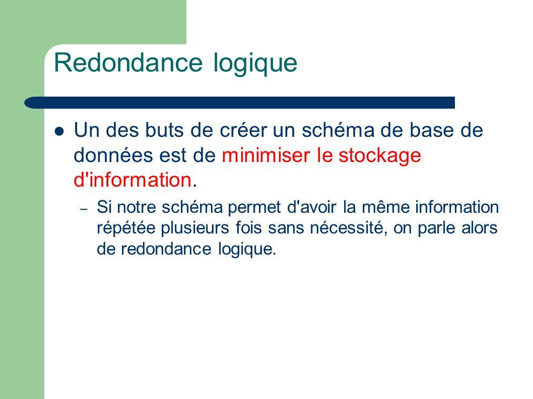 Redondance logique Un des buts de créer un schéma de base de données est de minimiser le stockage d information.