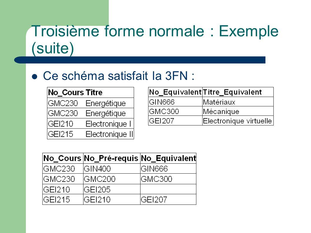 Troisième forme normale : Exemple (suite) Ce schéma satisfait la 3FN :