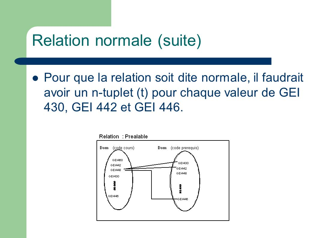 Relation normale (suite) Pour que la relation soit dite normale, il faudrait avoir un n-tuplet (t) pour chaque valeur de GEI 430, GEI 442 et GEI 446.