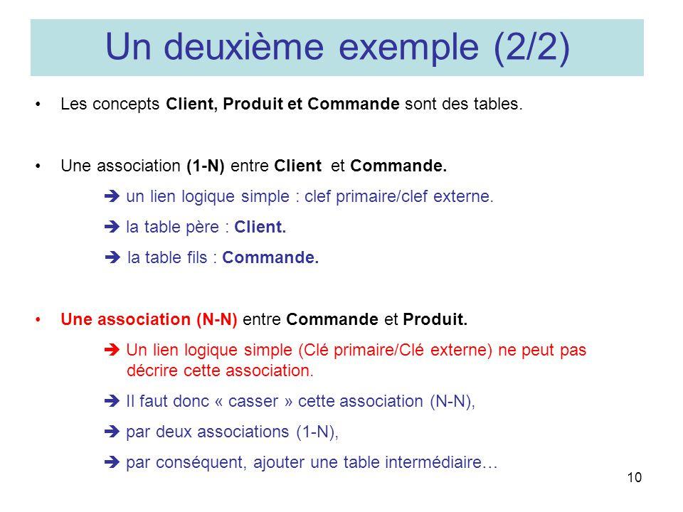 10 Les concepts Client, Produit et Commande sont des tables. Une association (1-N) entre Client et Commande. un lien logique simple : clef primaire/cl