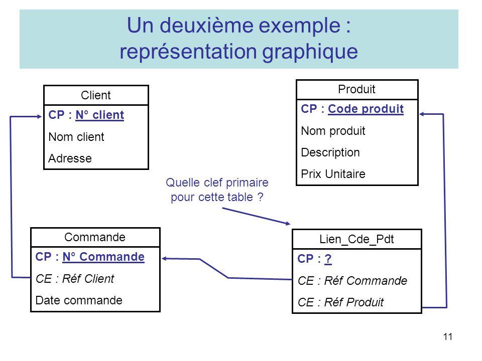 11 Commande CP : N° Commande CE : Réf Client Date commande Lien_Cde_Pdt CP : ? CE : Réf Commande CE : Réf Produit Client CP : N° client Nom client Adr