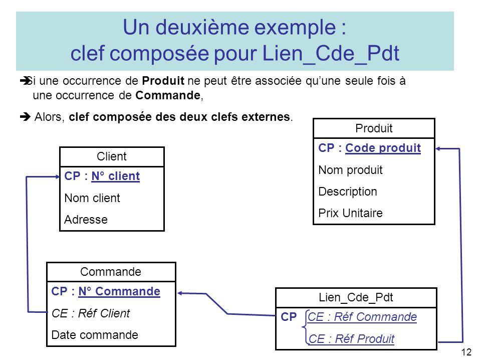 12 Commande CP : N° Commande CE : Réf Client Date commande Lien_Cde_Pdt CP CE : Réf Commande CE : Réf Produit Client CP : N° client Nom client Adresse