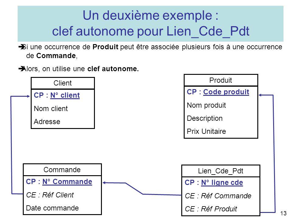 13 Commande CP : N° Commande CE : Réf Client Date commande Lien_Cde_Pdt CP : N° ligne cde CE : Réf Commande CE : Réf Produit Client CP : N° client Nom