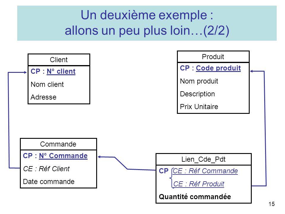 15 Commande CP : N° Commande CE : Réf Client Date commande Lien_Cde_Pdt CP CE : Réf Commande CE : Réf Produit Quantité commandée Client CP : N° client