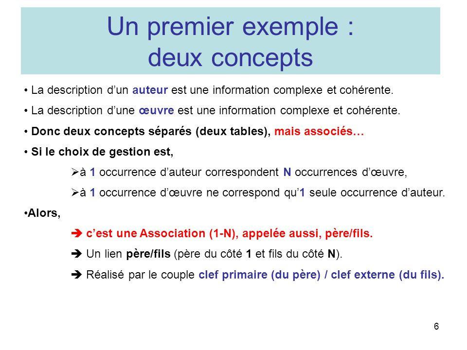 6 La description dun auteur est une information complexe et cohérente. La description dune œuvre est une information complexe et cohérente. Donc deux