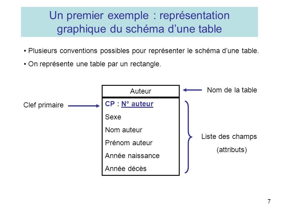 7 Un premier exemple : représentation graphique du schéma dune table Plusieurs conventions possibles pour représenter le schéma dune table. On représe