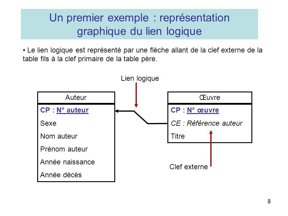 8 Un premier exemple : représentation graphique du lien logique Le lien logique est représenté par une flèche allant de la clef externe de la table fi