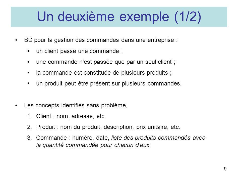 9 BD pour la gestion des commandes dans une entreprise : un client passe une commande ; une commande nest passée que par un seul client ; la commande est constituée de plusieurs produits ; un produit peut être présent sur plusieurs commandes.