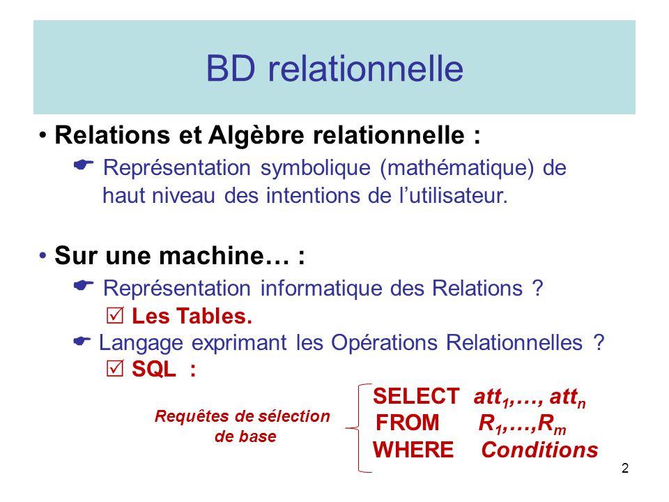 AB vertallumé vertéteint rougeallumé 3 Relations tables Table BTable C A = {vert, jaune, rouge}, B = {allumé, éteint}, C = {(vert, allumé),(vert, éteint), (rouge, allumé)} Les valeurs dune « colonne » appartiennent à un même domaine On parle de « champ » En-tête de colonne : le nom du champ Chaque « ligne » est un n-uplet de la relation On parle d « enregistrement » B allumé éteint