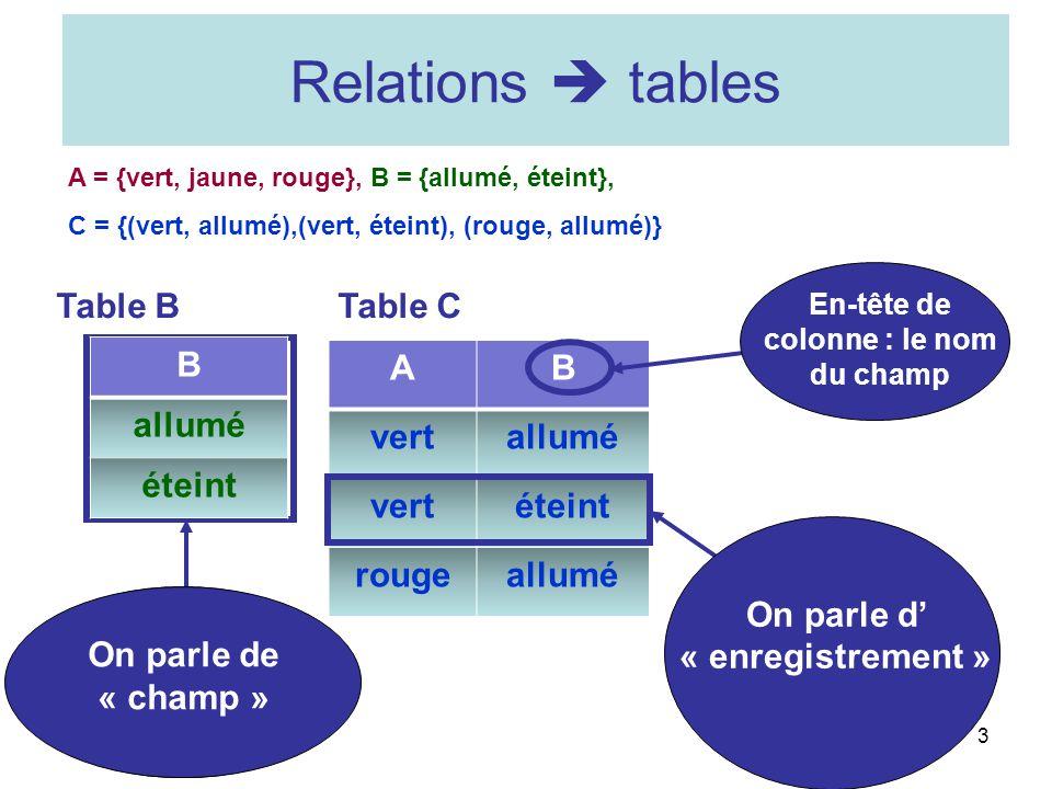 AB vertallumé vertéteint rougeallumé 3 Relations tables Table BTable C A = {vert, jaune, rouge}, B = {allumé, éteint}, C = {(vert, allumé),(vert, étei