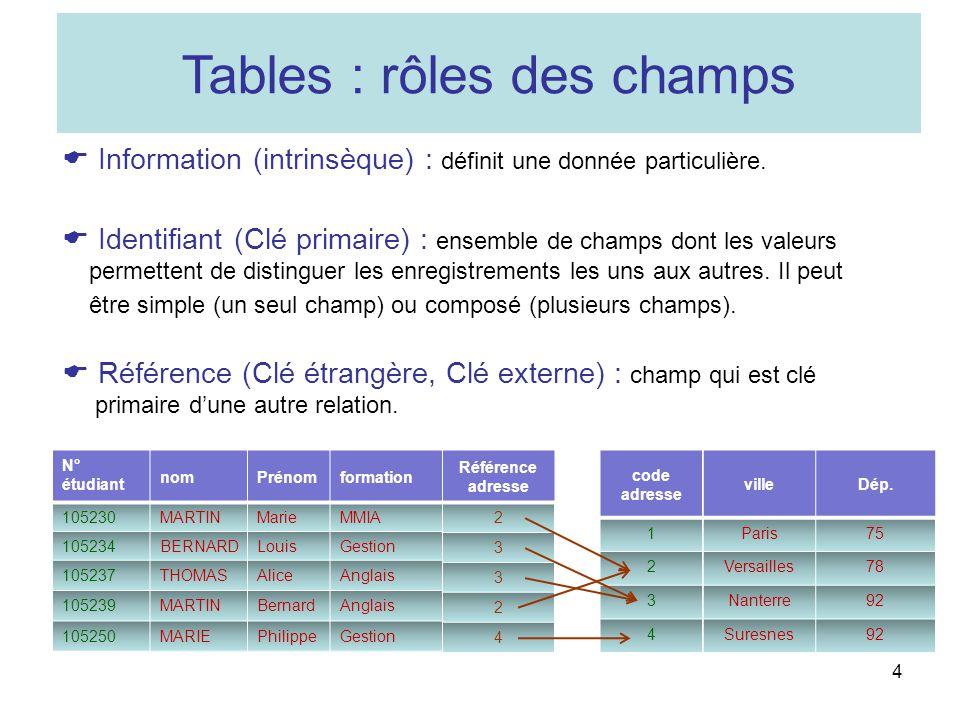 4 Tables : rôles des champs Information (intrinsèque) : définit une donnée particulière. Identifiant (Clé primaire) : ensemble de champs dont les vale