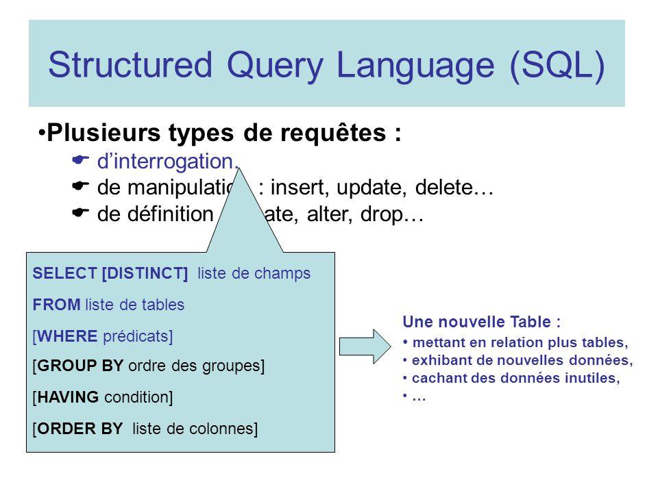 Structured Query Language (SQL) Plusieurs types de requêtes : dinterrogation. de manipulation : insert, update, delete… de définition : create, alter,