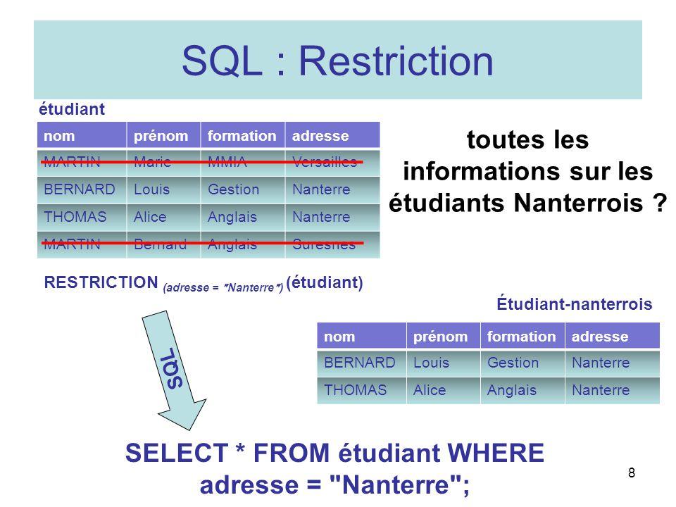 nomprénomformationadresse MARTINMarieMMIAVersailles BERNARDLouisGestionNanterre THOMASAliceAnglaisNanterre MARTINBernardAnglaisSuresnes 9 SQL : Restriction et projection le nom et prénom des étudiants Nanterrois.