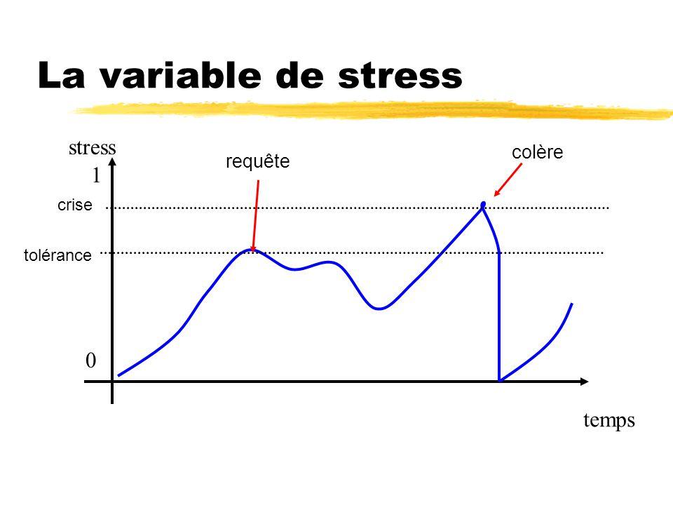 La variable de stress temps stress 1 0 tolérance crise colère requête