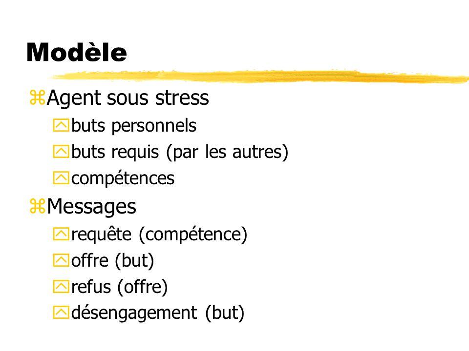 Modèle zAgent sous stress ybuts personnels ybuts requis (par les autres) ycompétences zMessages yrequête (compétence) yoffre (but) yrefus (offre) ydés