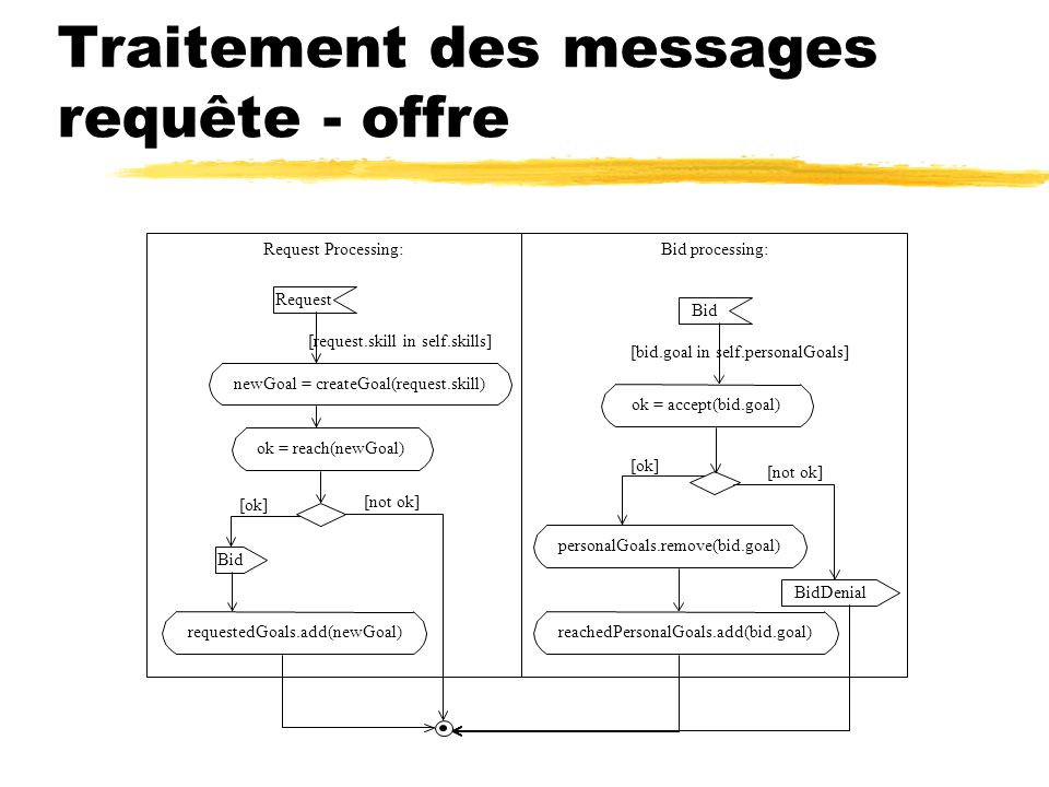 Traitement des messages requête - offre Request Processing:Bid processing: Request Bid newGoal = createGoal(request.skill) Bid ok = accept(bid.goal) personalGoals.remove(bid.goal) reachedPersonalGoals.add(bid.goal) BidDenial ok = reach(newGoal) requestedGoals.add(newGoal) [bid.goal in self.personalGoals] [request.skill in self.skills] [ok] [not ok]