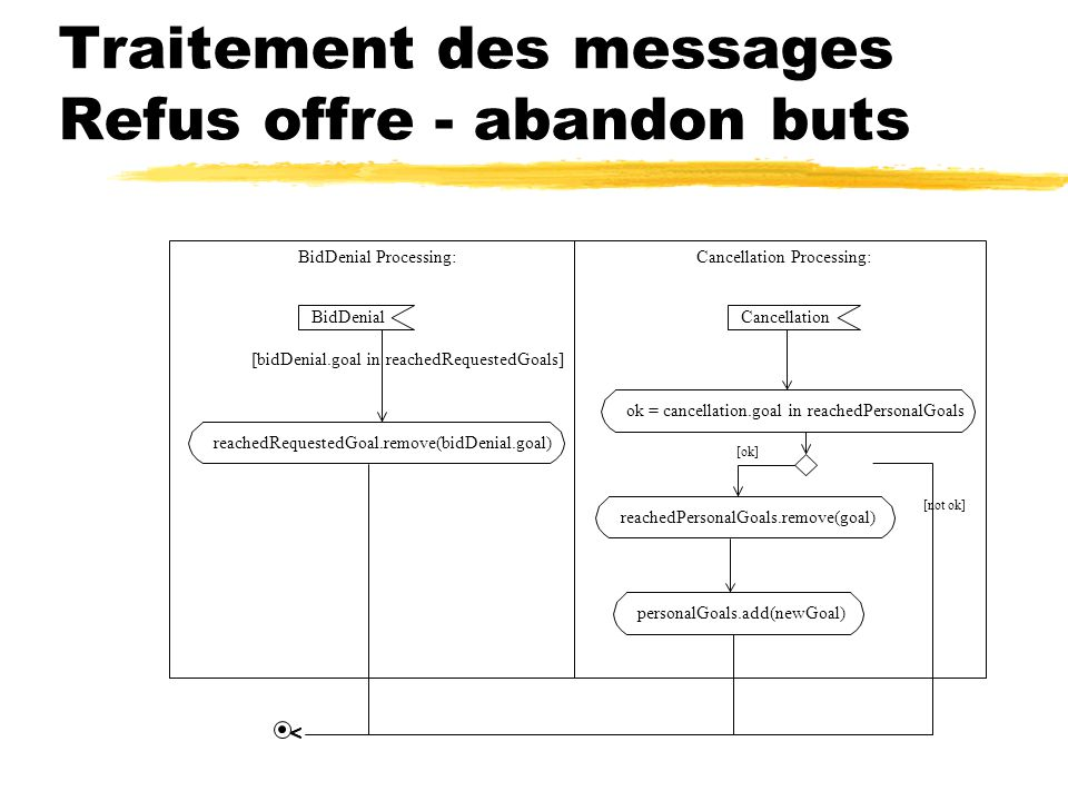 Traitement des messages Refus offre - abandon buts BidDenial Processing:Cancellation Processing: BidDenial reachedRequestedGoal.remove(bidDenial.goal) Cancellation ok = cancellation.goal in reachedPersonalGoals reachedPersonalGoals.remove(goal) personalGoals.add(newGoal) [bidDenial.goal in reachedRequestedGoals] [ok] [not ok]