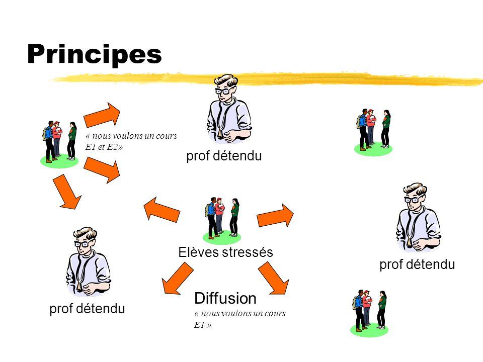prof détendu Diffusion « nous voulons un cours E1 » « nous voulons un cours E1 et E2» Principes Elèves stressés