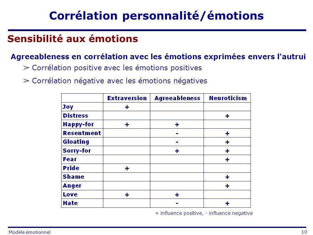 Corrélation personnalité/émotions + influence positive, - influence negative Corrélation positive avec les émotions positives Corrélation négative avec les émotions négatives Agreeableness en corrélation avec les émotions exprimées envers l autrui Sensibilité aux émotions 10 Modèle émotionnel