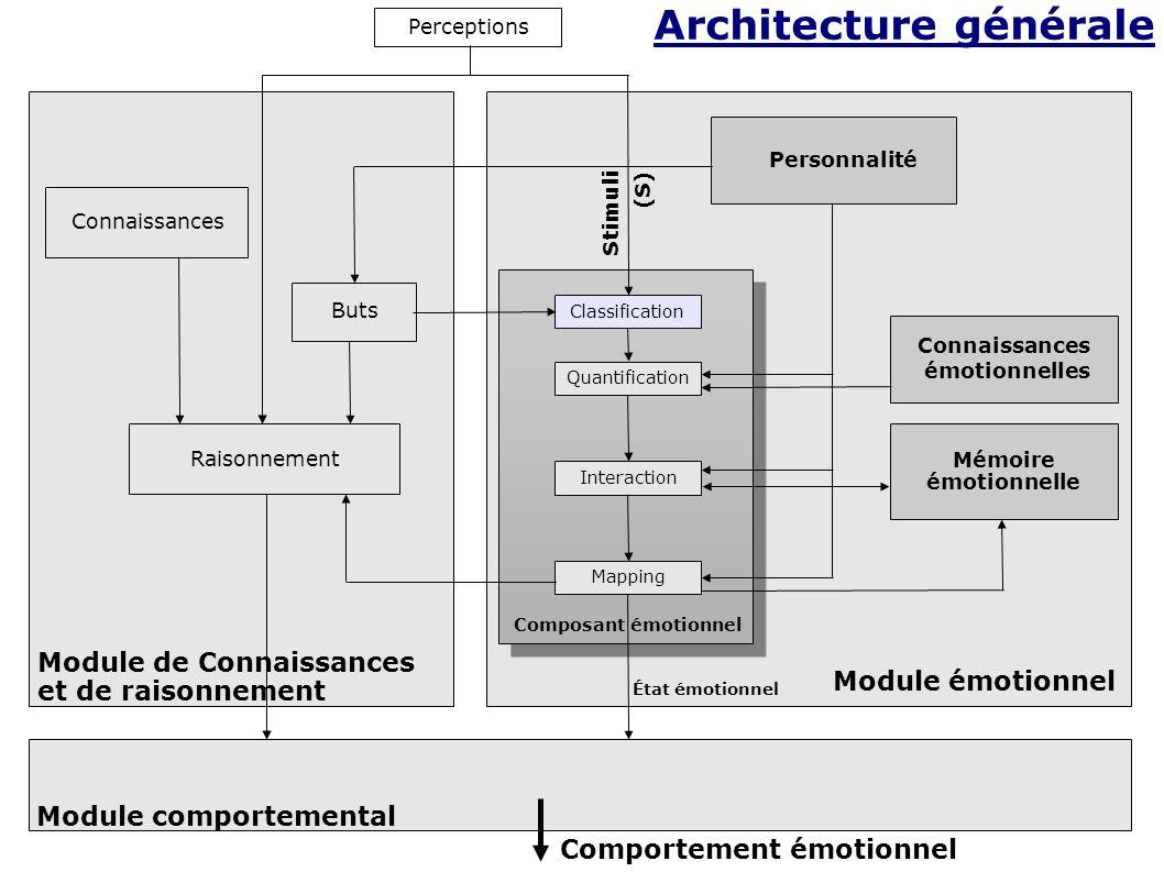 Perceptions Classification Quantification Interaction Mapping Mémoire émotionnelle Personnalité Composant émotionnel Buts Connaissances Stimuli (S) Module émotionnel État émotionnel Raisonnement Module de Connaissances et de raisonnement Module comportemental Connaissances émotionnelles Comportement émotionnel Architecture générale