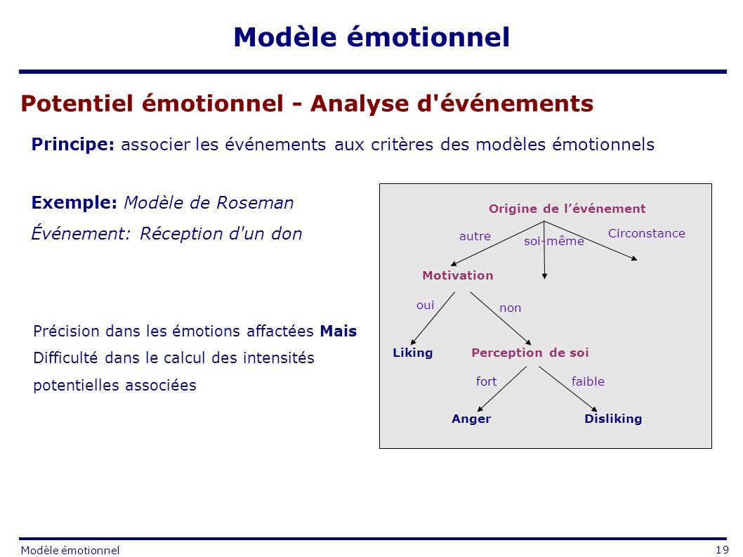 Potentiel émotionnel - Analyse d événements Principe: associer les événements aux critères des modèles émotionnels Exemple: Modèle de Roseman Événement: Réception d un don Précision dans les émotions affactées Mais Difficulté dans le calcul des intensités potentielles associées Origine de lévénement Motivation Perception de soi autre soi-même Circonstance oui non fort faible Liking DislikingAnger 19 Modèle émotionnel