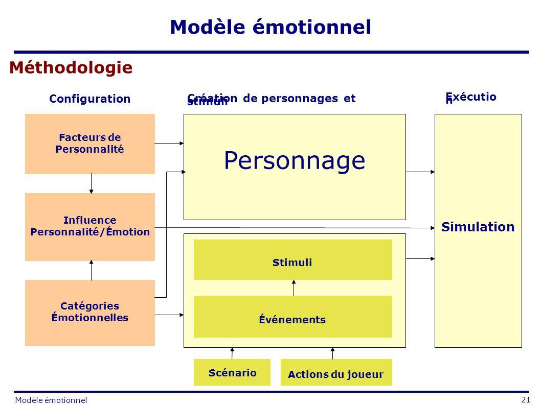 Méthodologie Facteurs de Personnalité Catégories Émotionnelles Simulation Influence Personnalité/Émotion Personnage Scénario Stimuli Actions du joueur Configuration Exécutio n Création de personnages et stimuli Événements 21 Modèle émotionnel