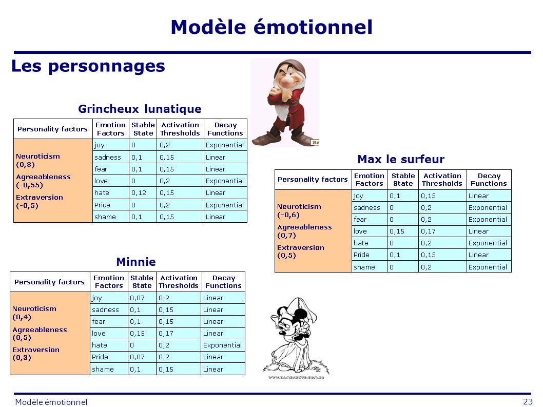 Les personnages Grincheux lunatique Max le surfeur Minnie 23 Modèle émotionnel