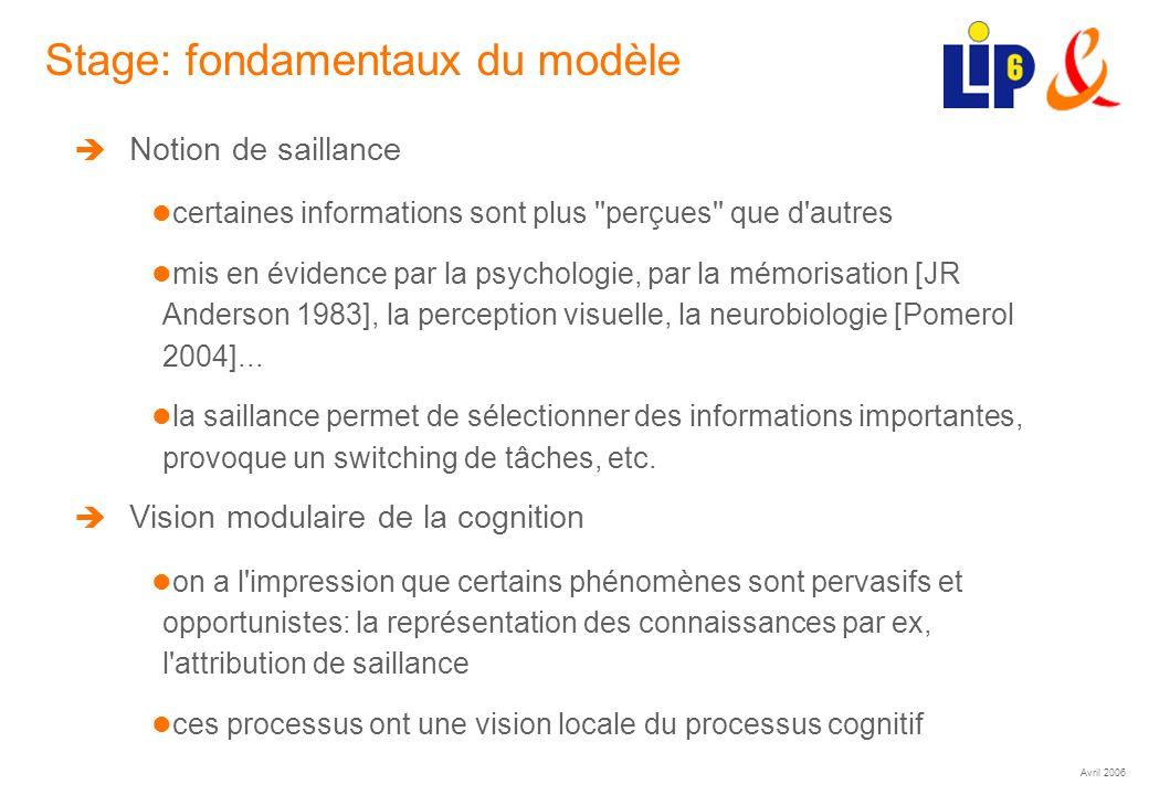 Avril 2006 (15) Stage: fondamentaux du modèle Notion de saillance certaines informations sont plus perçues que d autres mis en évidence par la psychologie, par la mémorisation [JR Anderson 1983], la perception visuelle, la neurobiologie [Pomerol 2004]...