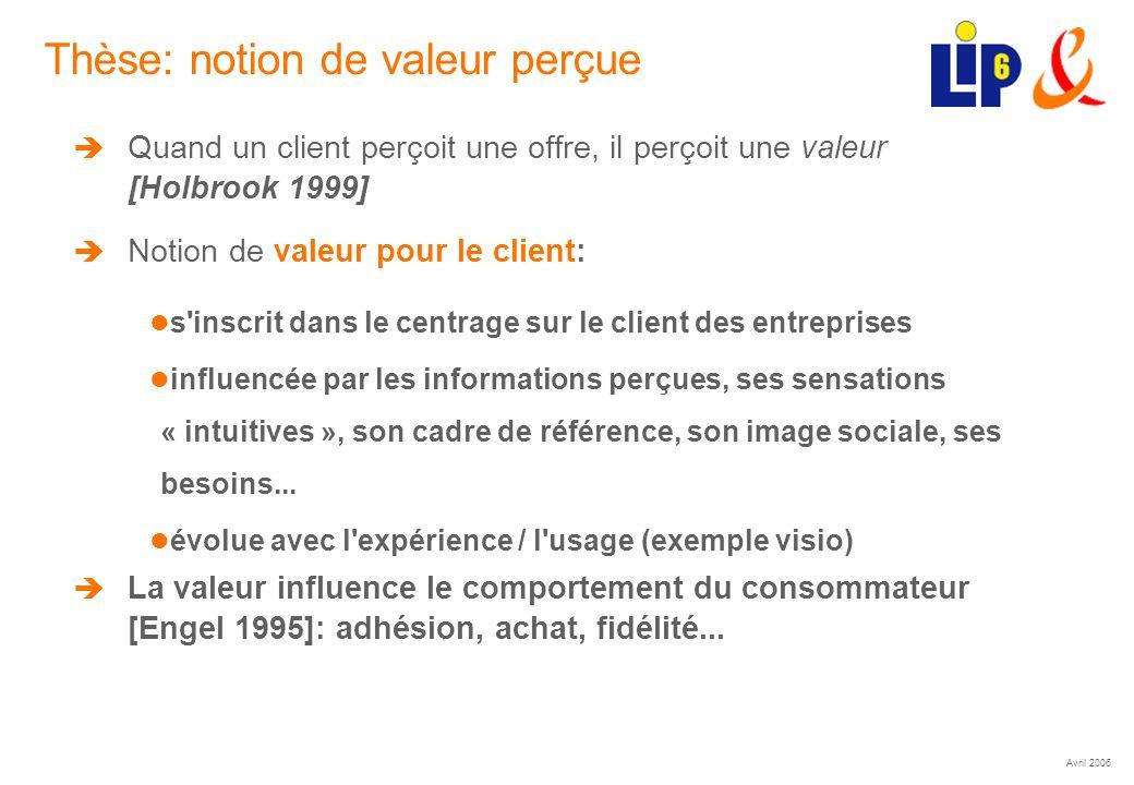 Avril 2006 (20) Thèse: notion de valeur perçue Quand un client perçoit une offre, il perçoit une valeur [Holbrook 1999] Notion de valeur pour le clien
