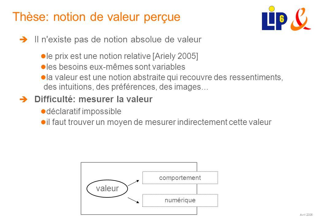 Avril 2006 (21) Thèse: notion de valeur perçue Il n existe pas de notion absolue de valeur le prix est une notion relative [Ariely 2005] les besoins eux-mêmes sont variables la valeur est une notion abstraite qui recouvre des ressentiments, des intuitions, des préférences, des images...