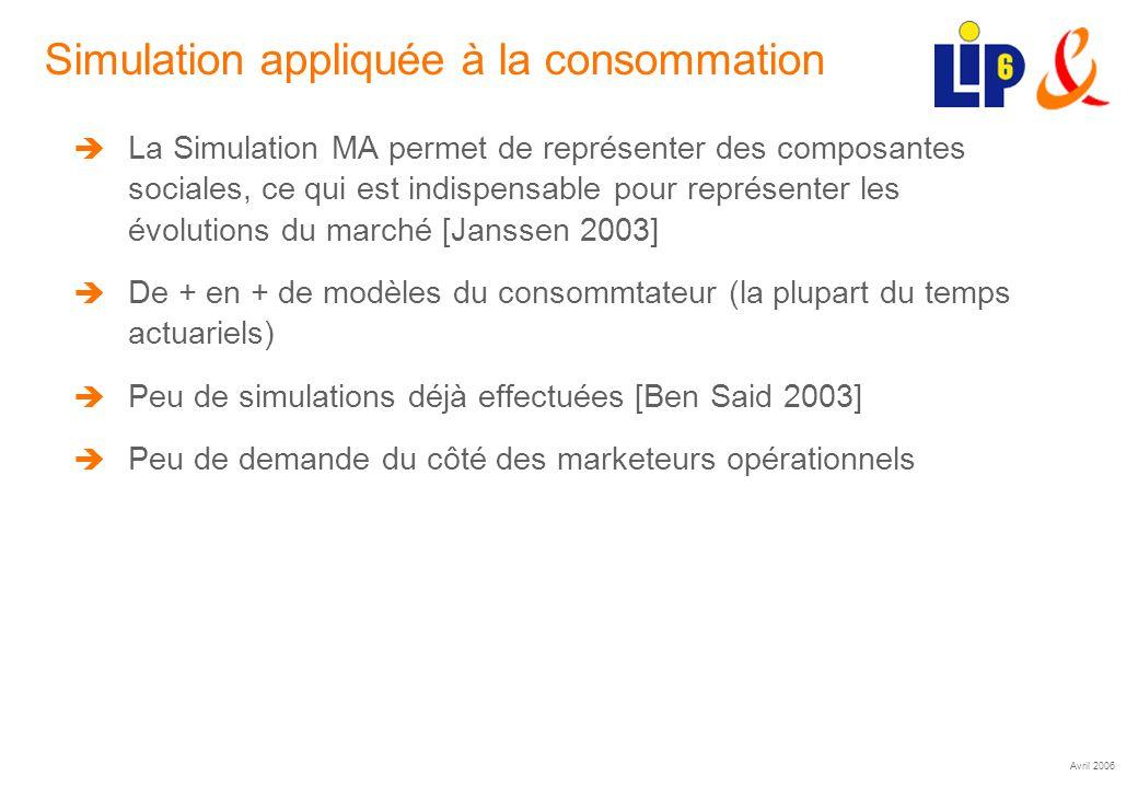 Avril 2006 (24) Simulation appliquée à la consommation La Simulation MA permet de représenter des composantes sociales, ce qui est indispensable pour représenter les évolutions du marché [Janssen 2003] De + en + de modèles du consommtateur (la plupart du temps actuariels) Peu de simulations déjà effectuées [Ben Said 2003] Peu de demande du côté des marketeurs opérationnels