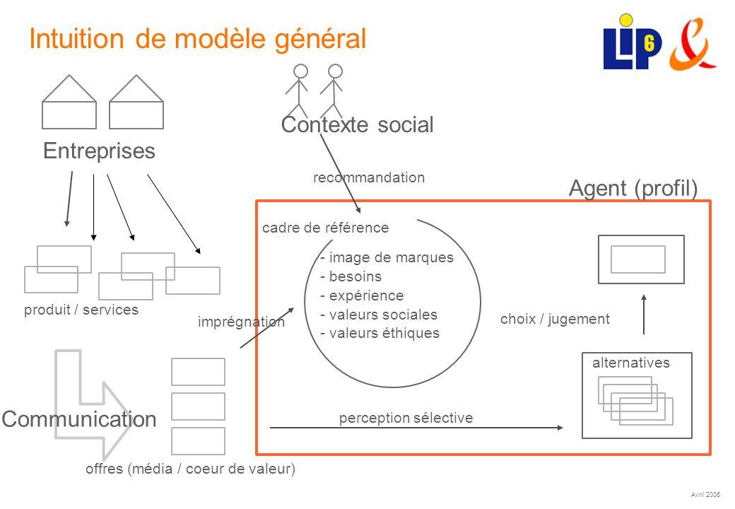 Avril 2006 (25) Intuition de modèle général Agent (profil) cadre de référence perception sélective alternatives choix / jugement offres (média / coeur