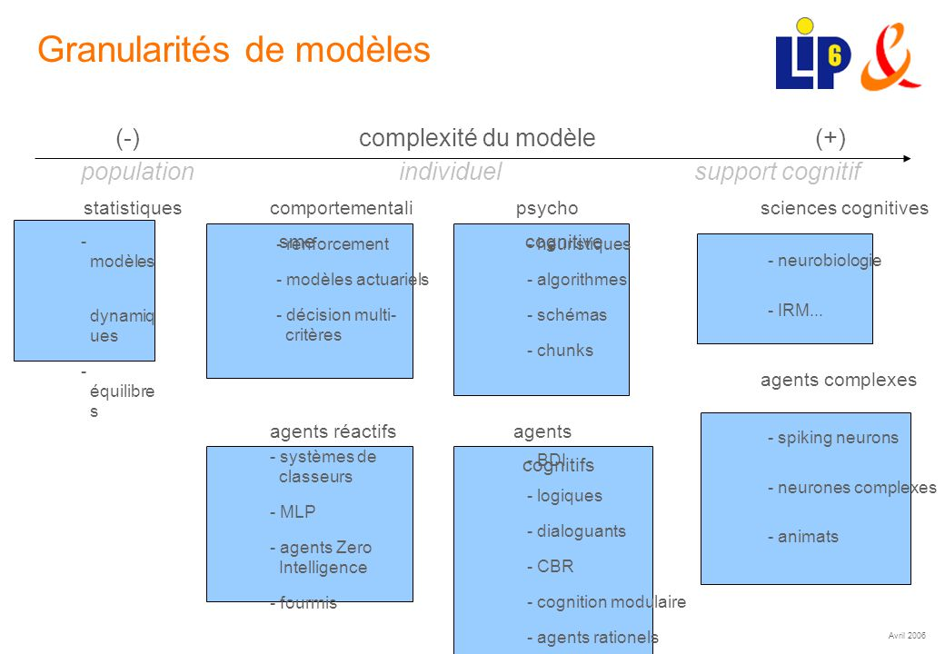 Avril 2006 (7) Granularités de modèles (-) complexité du modèle (+) sciences cognitives - neurobiologie - IRM... statistiques - modèles dynamiq ues -