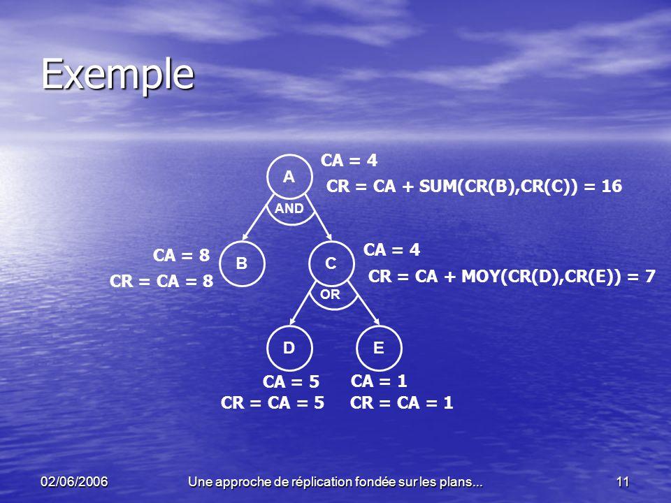 02/06/2006Une approche de réplication fondée sur les plans...11 Exemple A BC DE AND OR CA = 5 CA = 1 CR = CA = 5 CR = CA = 1 CA = 4 CR = CA + MOY(CR(D